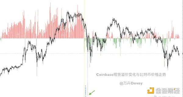 Coinbase/Binance溢价数据显示 美国人又开始买买买了