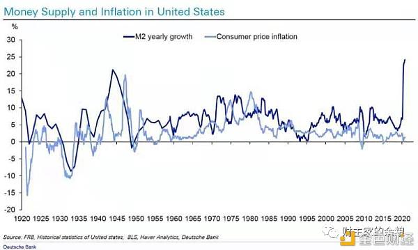 全球通胀近在咫尺 比特币称不上什么泡沫