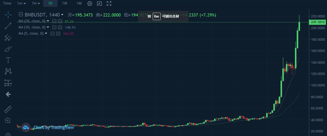 BNB、OKB、HT三大平台币持续发力 突破发行以来最高位