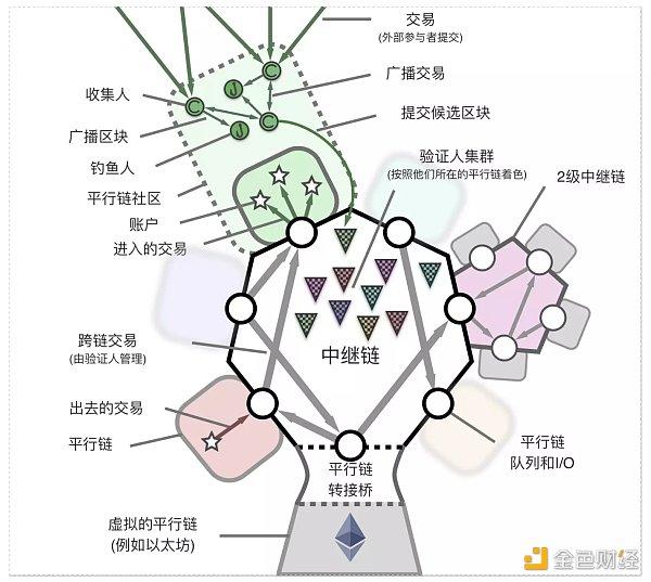 波卡白皮书 Polkadot:畅想一种异构的多链架构