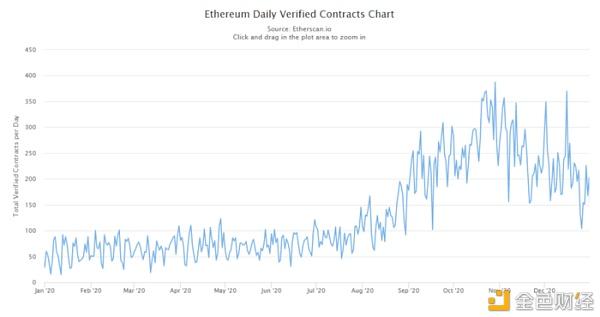 Etherscan:以太坊 2020 数据回顾