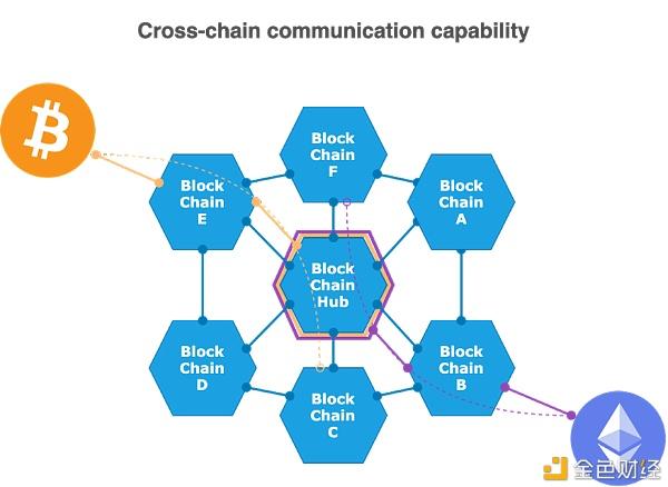 在投资区块链项目前 你需要了解这些
