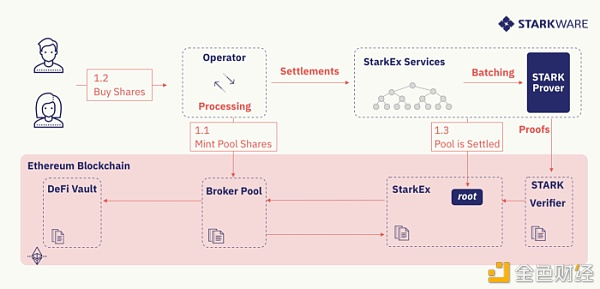 DeFi Pooling:为现有的 L1 项目提供可扩展性