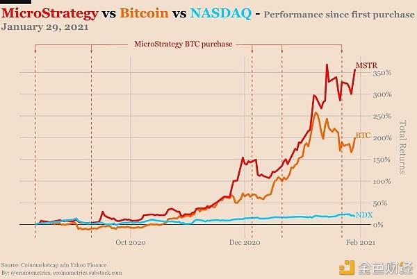 自花旗集团下调MicroStrategy股票评级以来 其股价因比特币上涨113%
