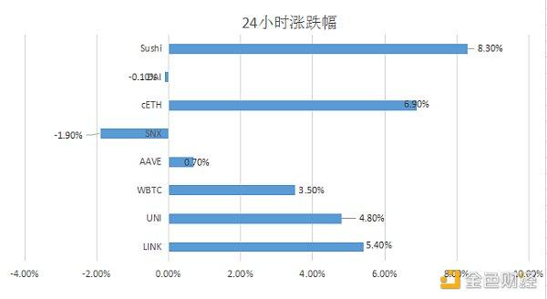 优优DeFi日报 | SushiSwap推出首次代币发行平台MISO