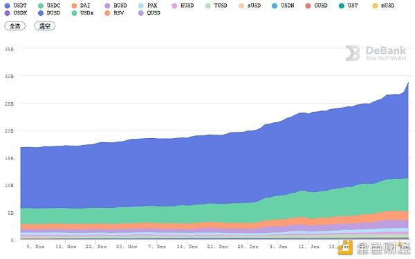 DeFi 1月复盘:多个头部项目创下新高 算法稳定币表现不佳