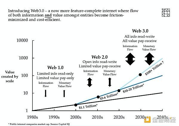 优优沙龙第60期线上版回顾:波卡插槽竞拍 对未来生态有何影响