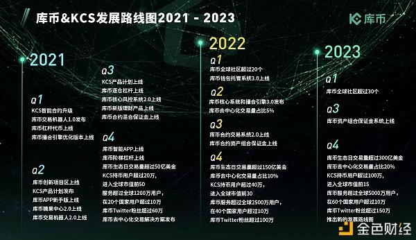 库币CEO发布公开信'发掘潜力币种'和'发展KCS'将是未来两大主线