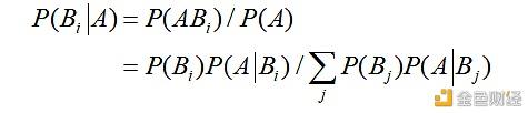 贝叶斯统计在比特币支撑位和阻力位判定中的应用