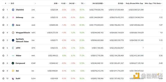 DeFi周刊   DEX交易量飙升 Uniswap居榜首