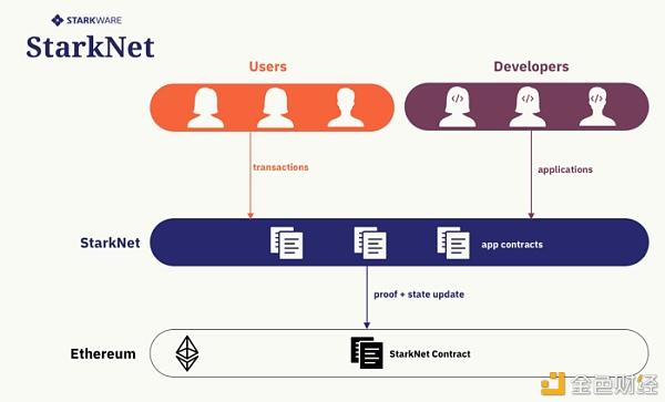 StarkNet:基于 STARK 的免许可型 ZK-Rollup