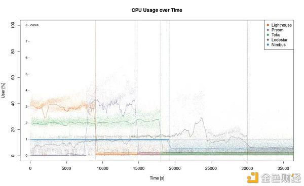 以太坊2.0主网客户端性能比较:Lighthouse、Lodestar等