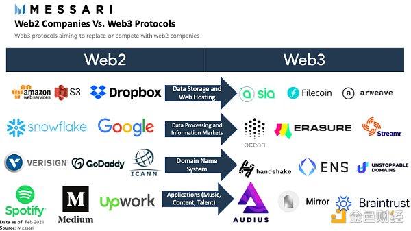 Messari:Web3是什么?将带来怎样的变革