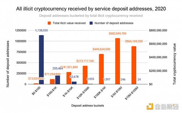 调查发现270个服务存款地址驱动了55%的加密货币洗钱