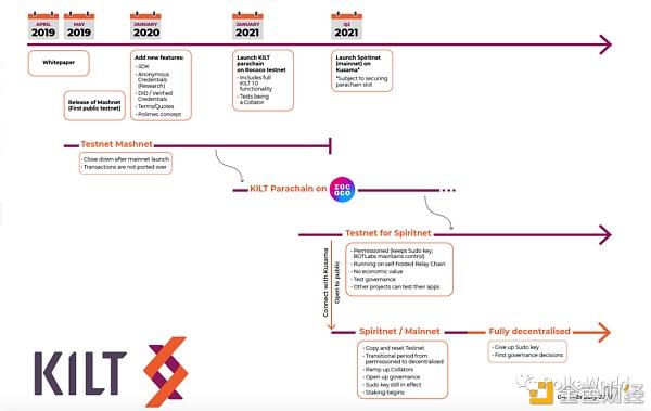 波卡生态项目 KILT 的平行链发展路径