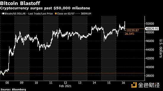 比特币首次升穿5万美元大关 Nexo警告短期回调风险
