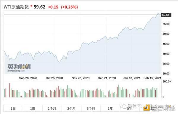 比特币突破5万美元 对比郁金香 比特币是最大金融泡沫?