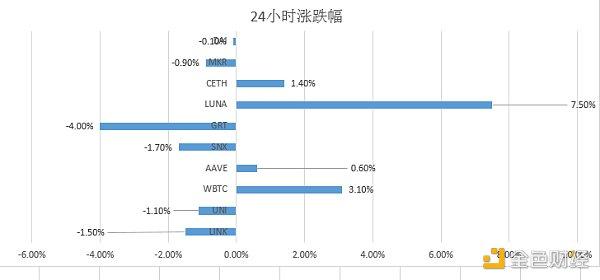优优DeFi日报 | V神:虽然Uniswap比传统订单簿交易效率要低 但其更成功