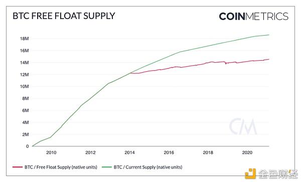 随着比特币交易量的增加 价格还会继续上涨吗?