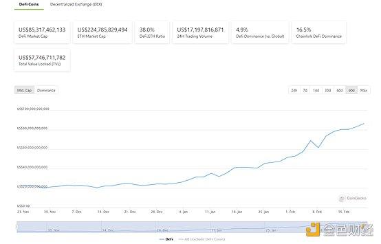 DeFi周刊 | 亿万富翁MatthewRoszak称一年内DeFi市场将增长10倍