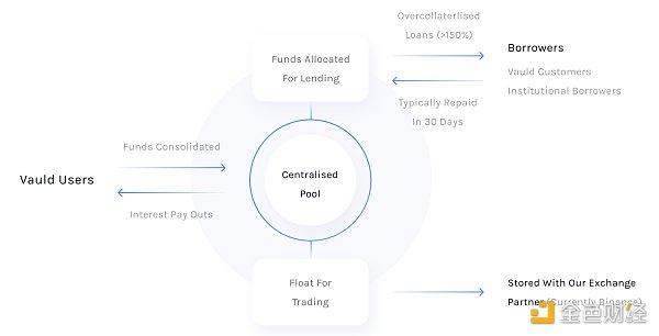 优优观察 | Pantera Capital合伙人谈加密货币原生银行Vauld