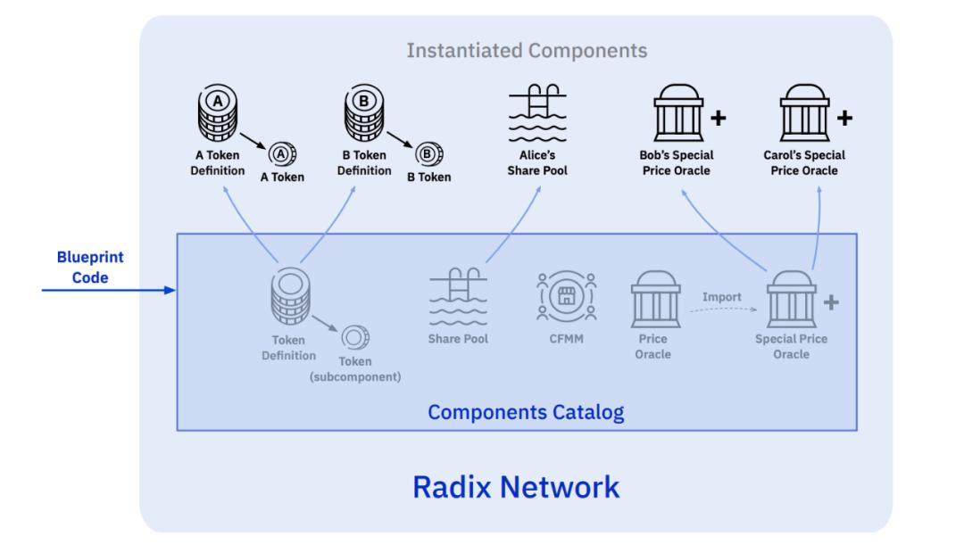 从Radix、StarkWare技术推论:DeFi需要一个什么样的底层网络?