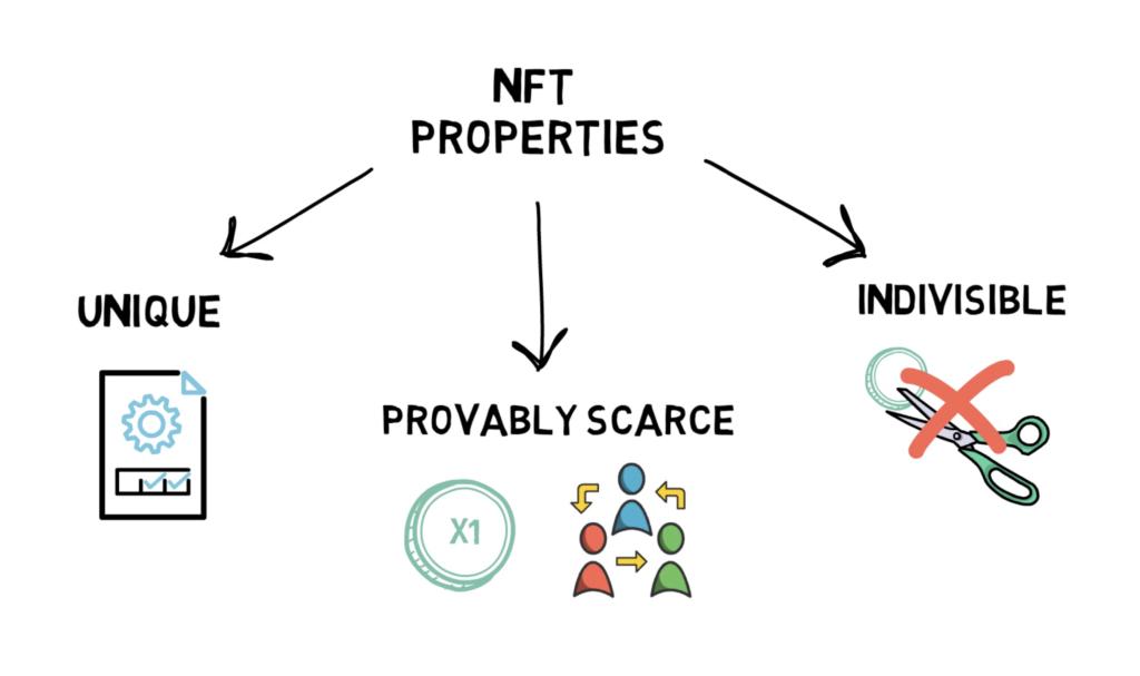 DeFi之道| 科普:什么是NFT?如何在DeFi中使用它?