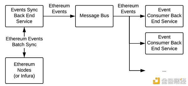 Dapp后端架构 安全性和设计模式