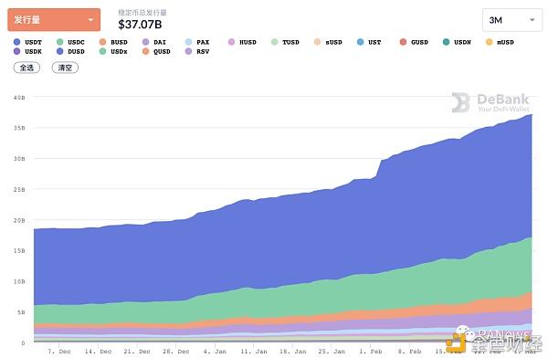 DeFi 2月回顾:总锁仓量增长35.5% 新兴公链DeFi活跃