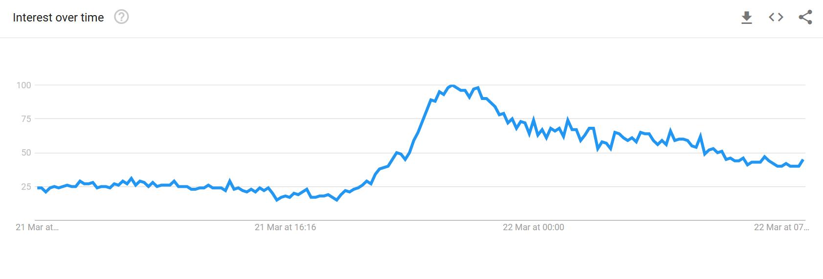 土耳其里拉下跌14%后,土耳其比特币搜索量飙升566%