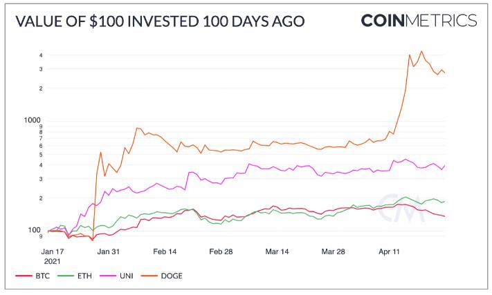 关于加密货币过去100天的100个有趣的事实