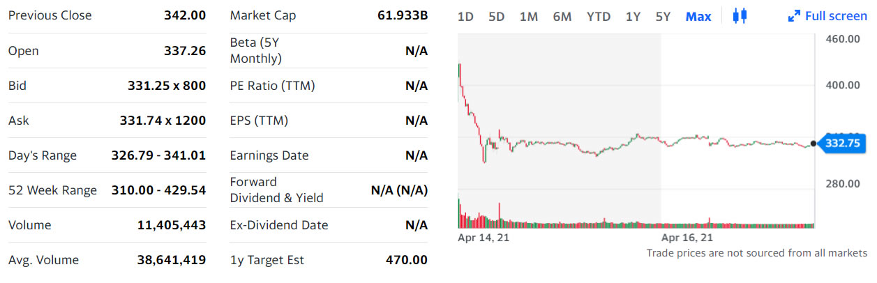 Coinbase股票期权今天在纳斯达克开始交易