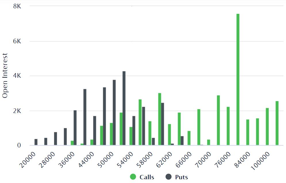 比特币价格下跌28%后,比特币期权交易员仍持中立态度