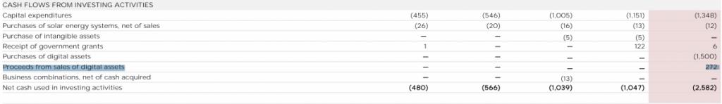 特斯拉出售部分比特币,获益2.72亿美元
