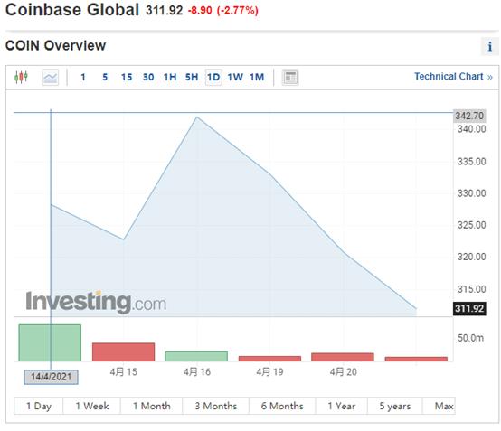 高管套现、德证交所退市,Coinbase股价迎挑战