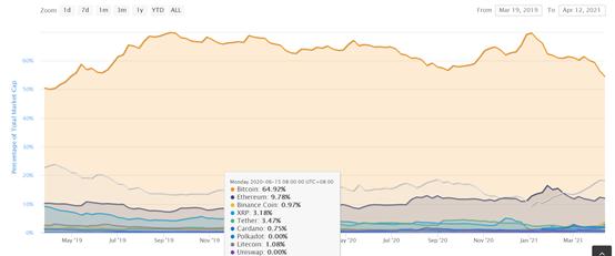 比特币市值占比新低,加密市场正处于山寨币季节