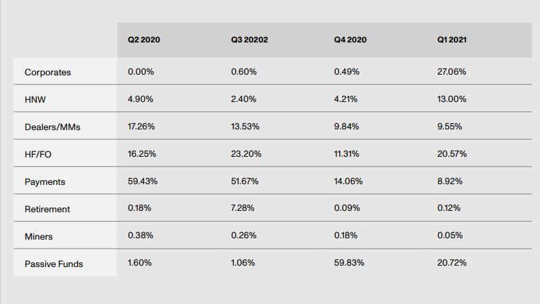 """Genesis Q1现货交易量增长287%,部分归因于""""Genesis Treasury""""的推出"""