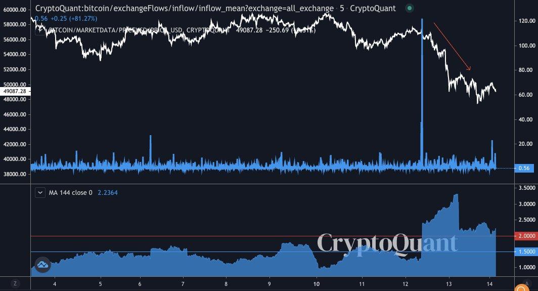 """比特币交易所流入量创2020年3月崩盘以来新高,但""""表现非常好"""""""