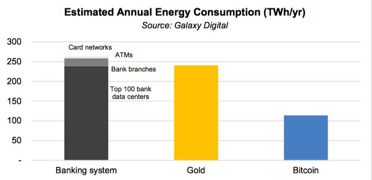 研究:银行系统每年消耗的能源是比特币的两倍