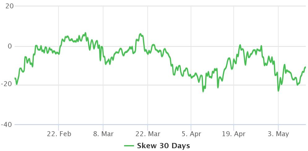在以太坊达到历史最高价4200美元后,看涨情绪开始消退