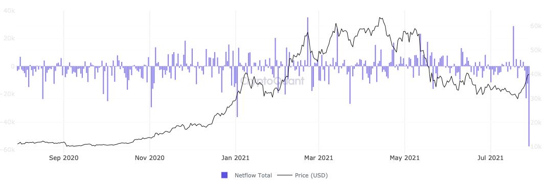 一天内创纪录的5.7万枚BTC离开交易所,比特币储备下降到5.19暴跌前的水平
