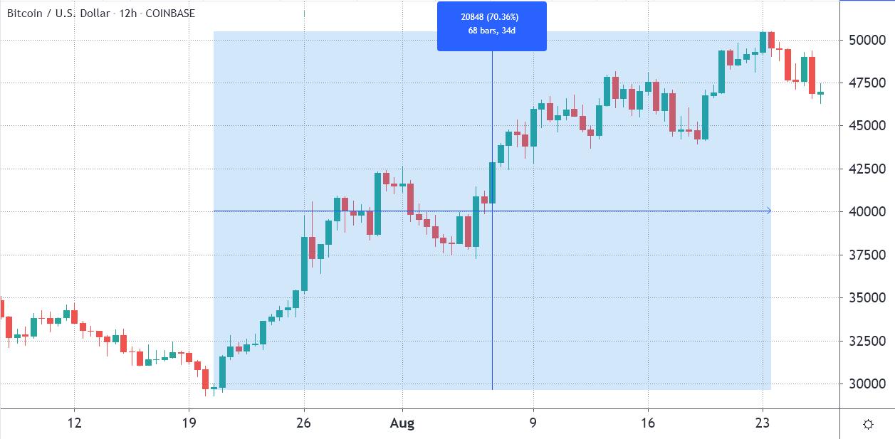 随着3个指标反映比特币的强势,比特币价格开始回升