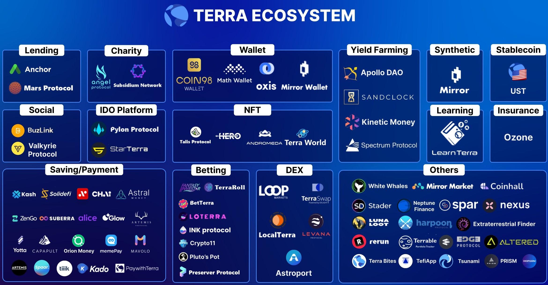 Avalanche、Terra和Cardano等第一层协议正在蚕食以太坊的主导地位