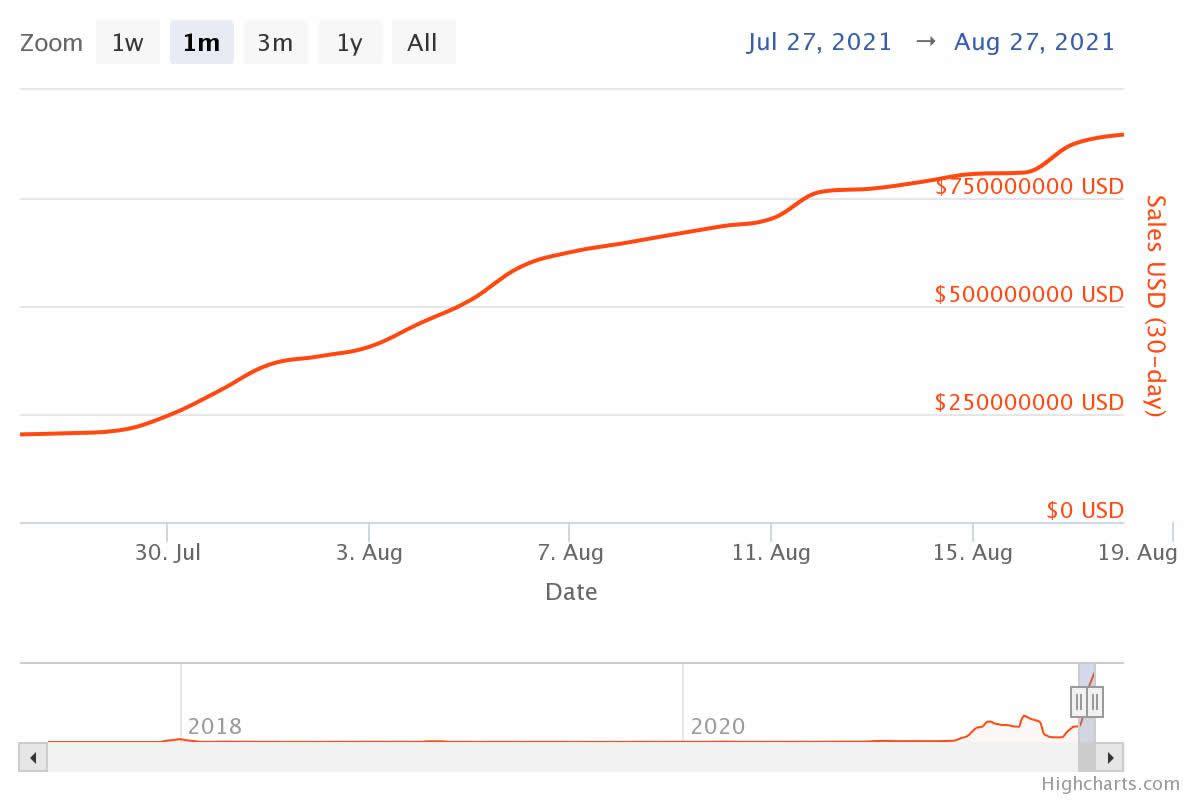 随着CryptoPunks销售额飙升,NFT月销售额达到创纪录的9亿美元