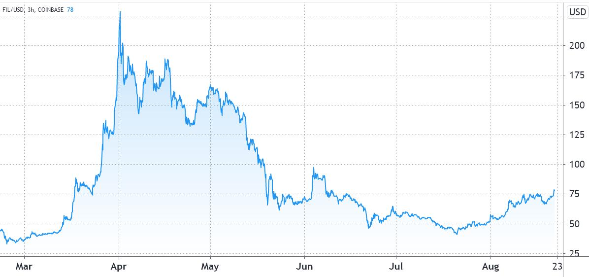 是时候上涨了?数据显示交易员有意将FIL推高至100美元上方