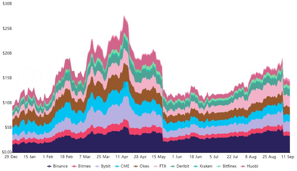 比特币价格在4万美元上下徘徊,但衍生品数据仍然看涨