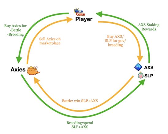 元宇宙会是 GameFi 的发展方向吗?