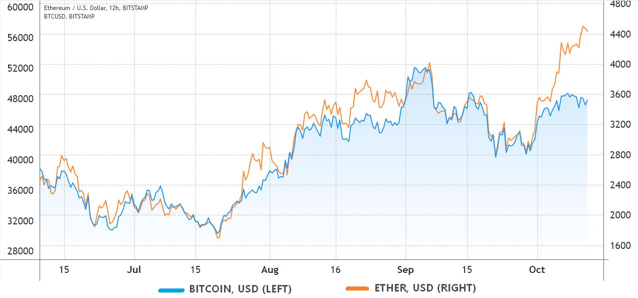 交易员将以太坊创新高寄希望于比特币ETF最终获得批准