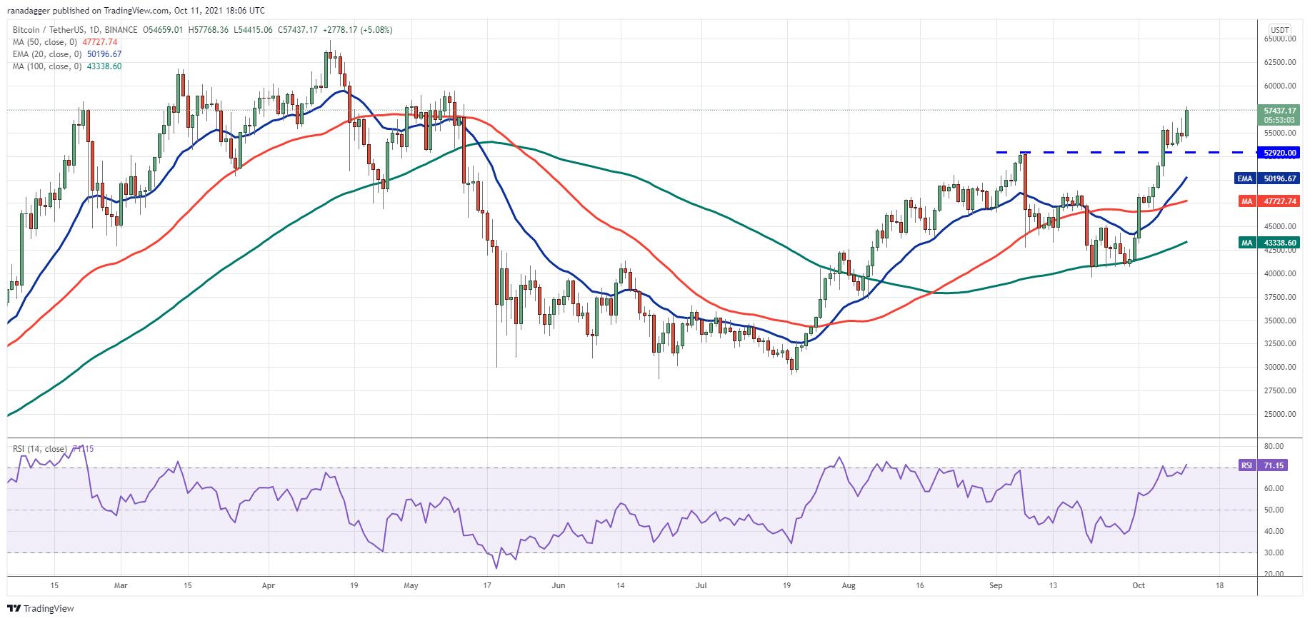 """0月11日价格分析:BTC、ETH、BNB、ADA、XRP、SOL、DOGE、DOT、LUNA、UNI"""""""